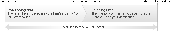 processing shipping total time